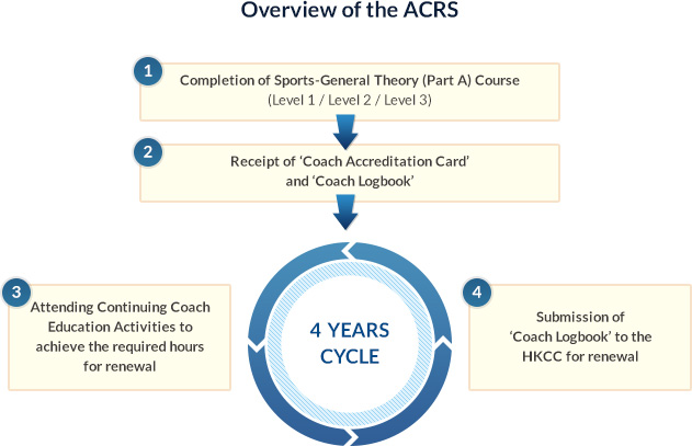 Overview of the ACRS